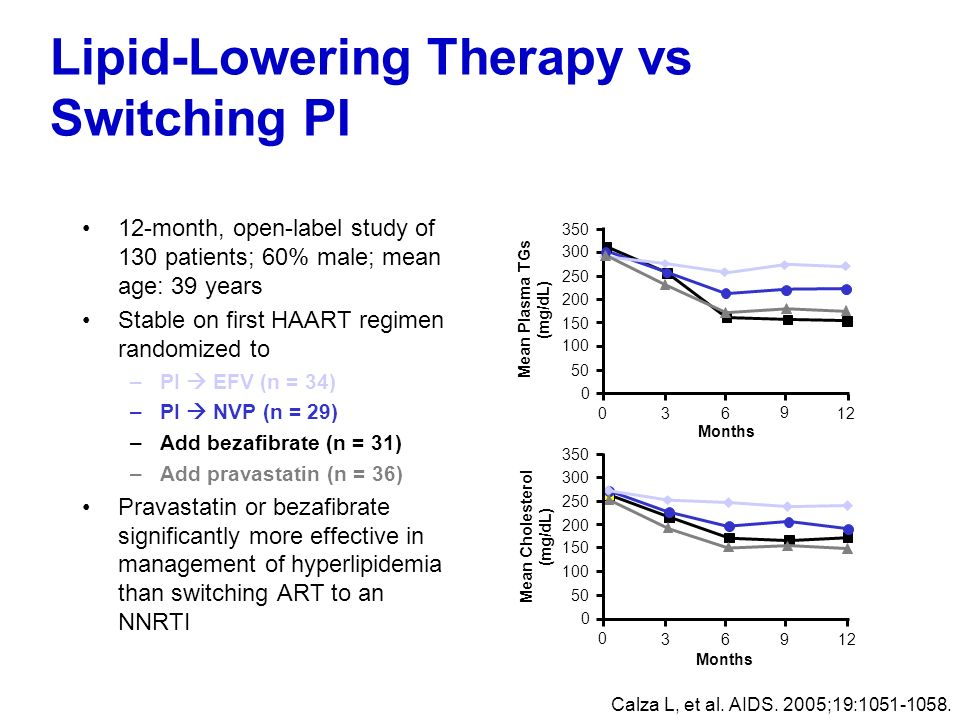 Lipid-Lowering Therapy vs Switching PI 12-month, open-label study of 130 patients; 60% male; mean age: 39 years Stable on first HAART regimen randomiz