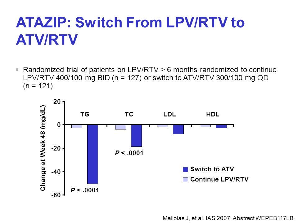 Mallolas J, et al. IAS 2007. Abstract WEPEB117LB. ATAZIP: Switch From LPV/RTV to ATV/RTV TGLDLHDLTC -60 -40 -20 0 20 P <.0001 Change at Week 48 (mg/dL
