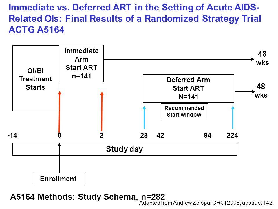 A5164 Methods: Study Schema, n=282 Study day Enrollment OI/BI Treatment Starts Immediate Arm Start ART n=141 Deferred Arm Start ART N=141 Recommended