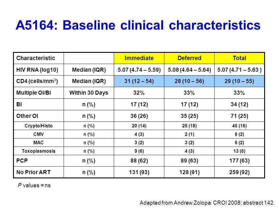 A5164: Baseline clinical characteristics CharacteristicImmediateDeferredTotal HIV RNA (log10)Median (IQR)5.07 (4.74 – 5.59)5.08 (4.64 – 5.64)5.07 (4.7