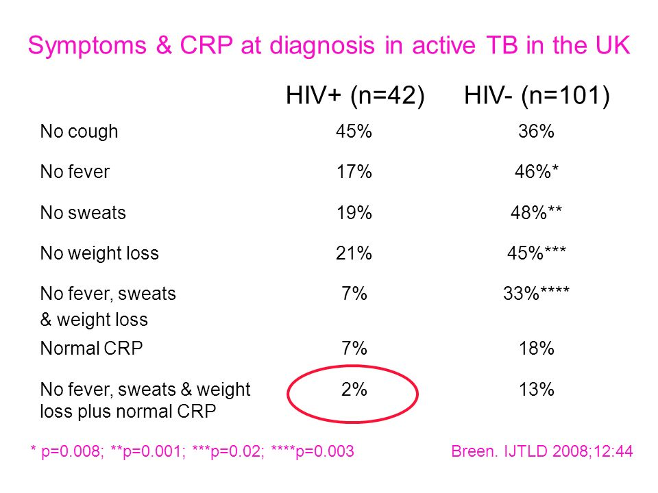 Symptoms & CRP at diagnosis in active TB in the UK HIV+ (n=42)HIV- (n=101) No cough45%36% No fever17%46%* No sweats19%48%** No weight loss21%45%*** No