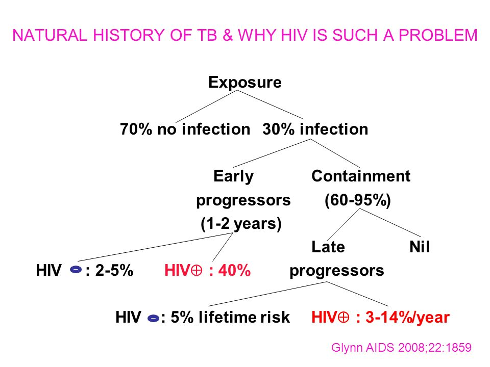 NATURAL HISTORY OF TB & WHY HIV IS SUCH A PROBLEM Exposure 70% no infection30% infection EarlyContainment progressors (60-95%) (1-2 years) LateNil HIV : 2-5%HIV : 40% progressors HIV : 5% lifetime riskHIV : 3-14%/year Glynn AIDS 2008;22:1859