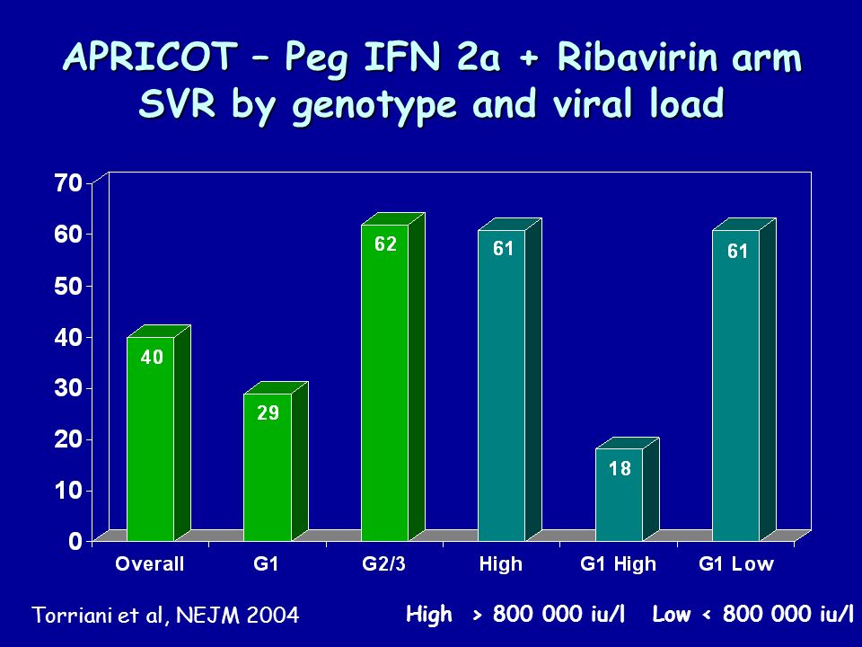 APRICOT – Peg IFN 2a + Ribavirin arm SVR by genotype and viral load High > iu/l Low < iu/l Torriani et al, NEJM 2004