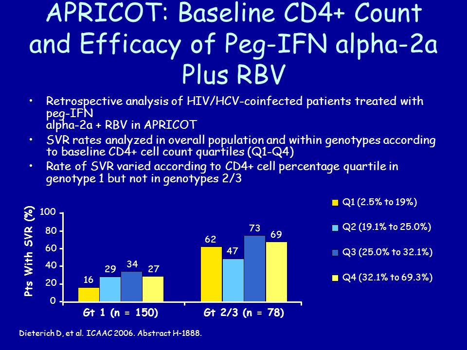 Gt 1 (n = 150) Gt 2/3 (n = 78) APRICOT: Baseline CD4+ Count and Efficacy of Peg-IFN alpha-2a Plus RBV Retrospective analysis of HIV/HCV-coinfected patients treated with peg-IFN alpha-2a + RBV in APRICOT SVR rates analyzed in overall population and within genotypes according to baseline CD4+ cell count quartiles (Q1-Q4) Rate of SVR varied according to CD4+ cell percentage quartile in genotype 1 but not in genotypes 2/3 Dieterich D, et al.