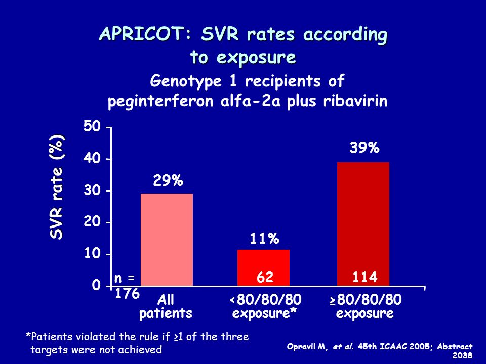 APRICOT: SVR rates according to exposure Genotype 1 recipients of peginterferon alfa-2a plus ribavirin 39% SVR rate (%) 80/80/80 exposure % <80/80/80 exposure* 62 29% All patients n = *Patients violated the rule if 1 of the three targets were not achieved Opravil M, et al.