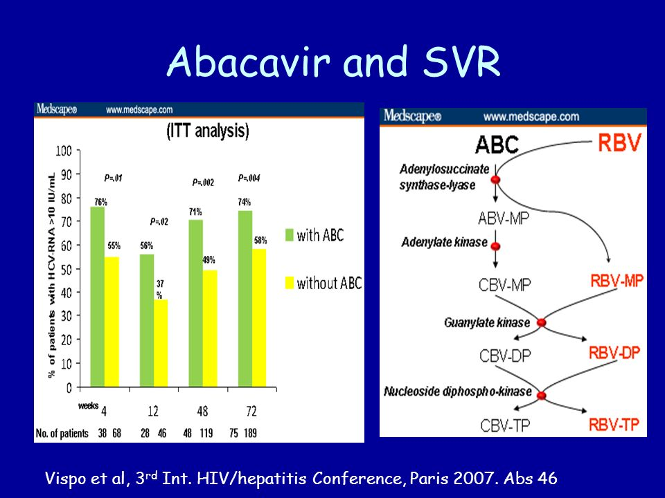 Abacavir and SVR Vispo et al, 3 rd Int. HIV/hepatitis Conference, Paris Abs 46