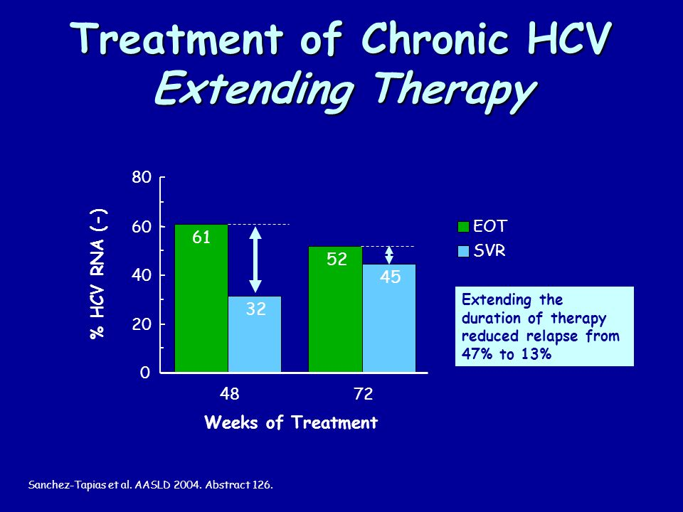 Treatment of Chronic HCV Extending Therapy Weeks of Treatment % HCV RNA (-) EOT SVR Extending the duration of therapy reduced relapse from 47% to 13% Sanchez-Tapias et al.