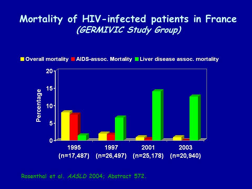 40 million 175 million HIV HCV Overlapping HCV & HIV Epidemics 10 million 25% of HIV