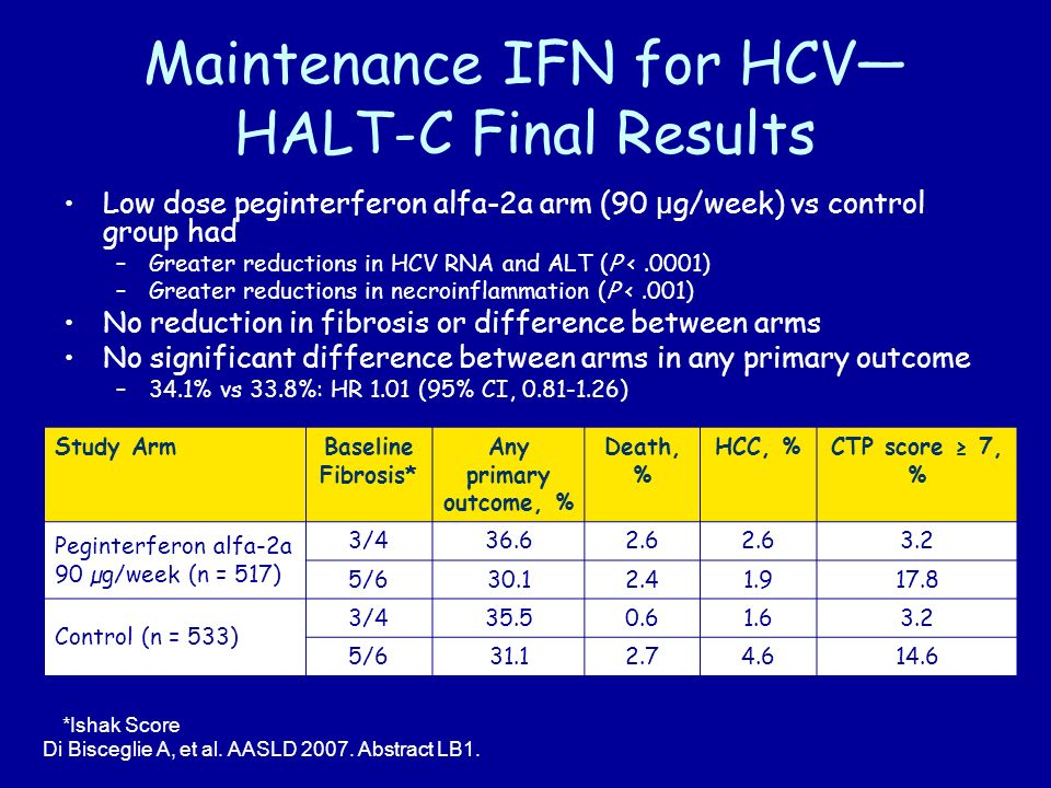 Maintenance IFN for HCV HALT-C Final Results Low dose peginterferon alfa-2a arm (90 µ g/week) vs control group had –Greater reductions in HCV RNA and ALT (P <.0001) –Greater reductions in necroinflammation (P <.001) No reduction in fibrosis or difference between arms No significant difference between arms in any primary outcome –34.1% vs 33.8%: HR 1.01 (95% CI, ) Di Bisceglie A, et al.
