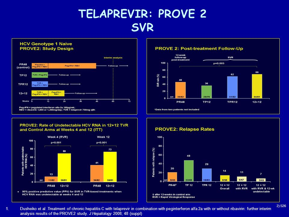 TELAPREVIR: PROVE 2 SVR 2) S26 1.Dusheiko et al.Treatment of chronic hepatitis C with telaprevir in combination with peginterferon alfa 2a with or without ribavirin: further interim analysis results of the PROVE2 study.