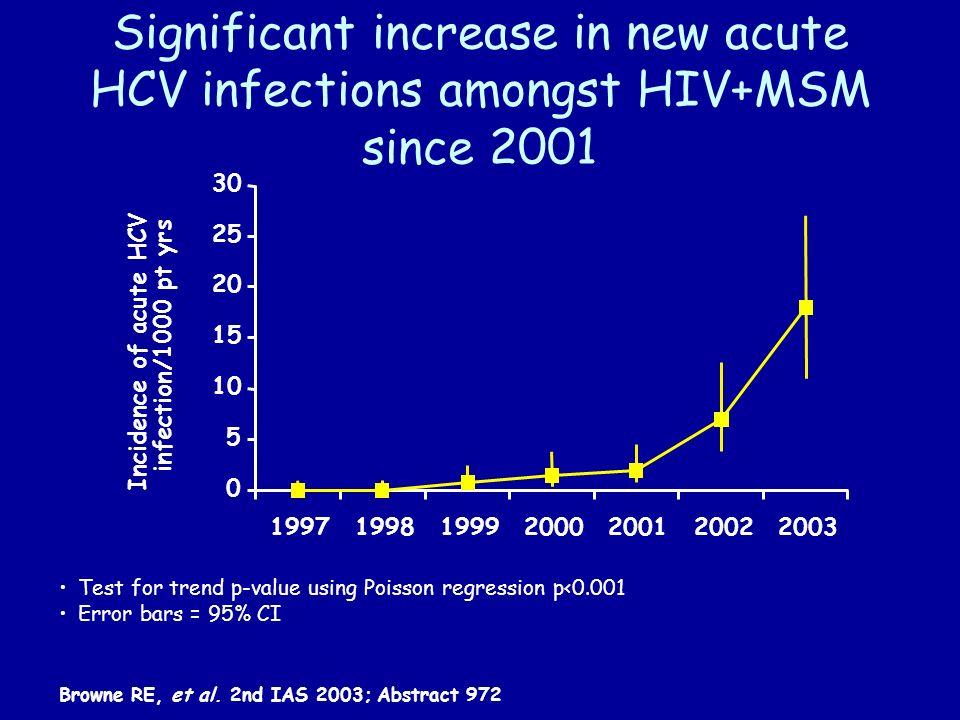 Reports of acute HCV in HIV+ MSM across Europe Danta et al.