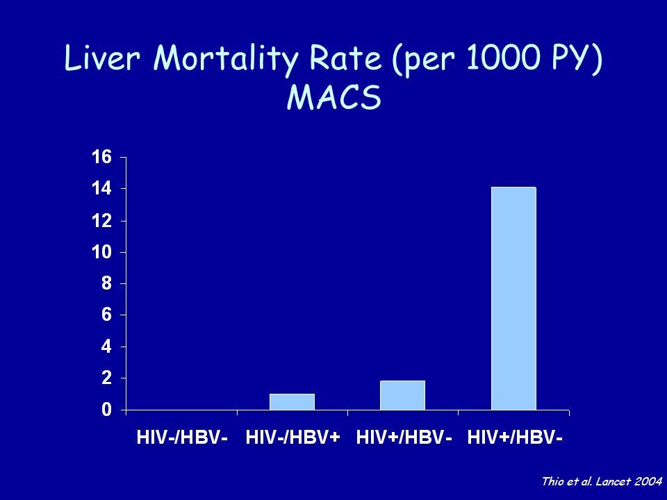 Liver Mortality Rate (per 1000 PY) MACS Thio et al. Lancet 2004