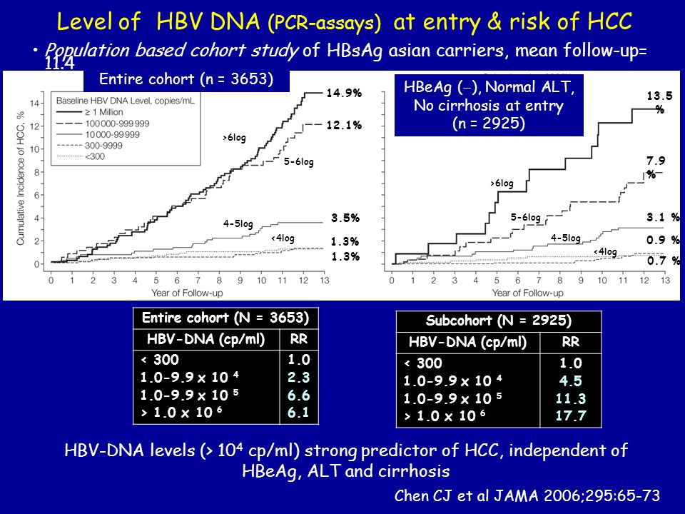 HBV-DNA levels (> 10 4 cp/ml) strong predictor of HCC, independent of HBeAg, ALT and cirrhosis Entire cohort (N = 3653) HBV-DNA (cp/ml)RR < x x 10 5 > 1.0 x Subcohort (N = 2925) HBV-DNA (cp/ml)RR < x x 10 5 > 1.0 x Population based cohort study of HBsAg asian carriers, mean follow-up= 11.4 Chen CJ et al JAMA 2006;295: % 7.9 % 0.9 % 0.7 % 3.1 % >6log 5-6log 4-5log <4log Level of HBV DNA (PCR-assays) at entry & risk of HCC HBeAg ( ), Normal ALT, No cirrhosis at entry (n = 2925) >6log 5-6log 4-5log <4log 14.9% 12.1% 3.5% 1.3% Entire cohort (n = 3653)