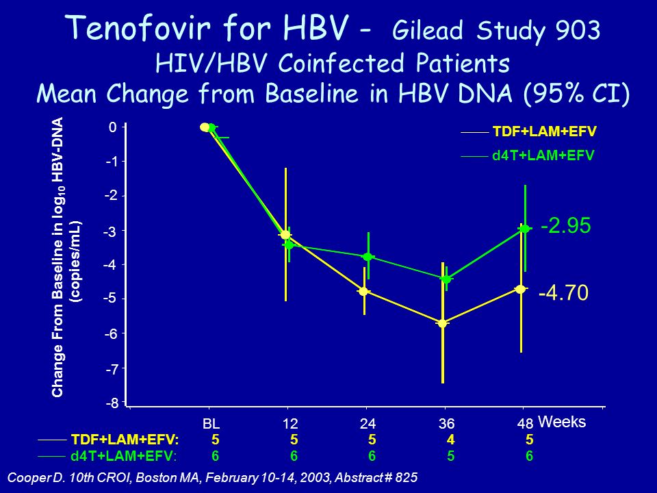 Tenofovir for HBV - Gilead Study 903 HIV/HBV Coinfected Patients Mean Change from Baseline in HBV DNA (95% CI) TDF+LAM+EFV: 5 d4T+LAM+EFV: Change From Baseline in log 10 HBV-DNA (copies/mL) Weeks BL TDF+LAM+EFV d4T+LAM+EFV Cooper D.