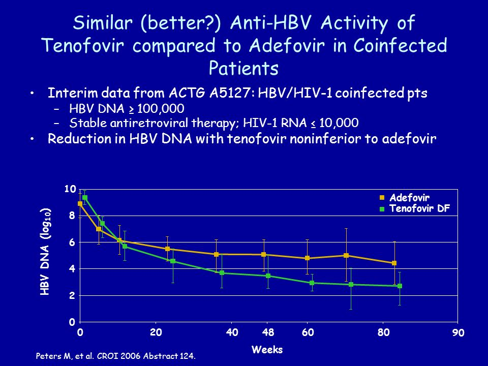 Similar (better ) Anti-HBV Activity of Tenofovir compared to Adefovir in Coinfected Patients Interim data from ACTG A5127: HBV/HIV-1 coinfected pts –HBV DNA 100,000 –Stable antiretroviral therapy; HIV-1 RNA 10,000 Reduction in HBV DNA with tenofovir noninferior to adefovir Peters M, et al.
