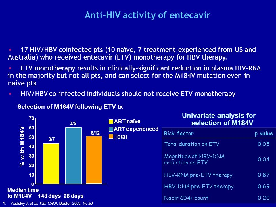Anti-HIV activity of entecavir 17 HIV/HBV coinfected pts (10 naïve, 7 treatment-experienced from US and Australia) who received entecavir (ETV) monotherapy for HBV therapy.