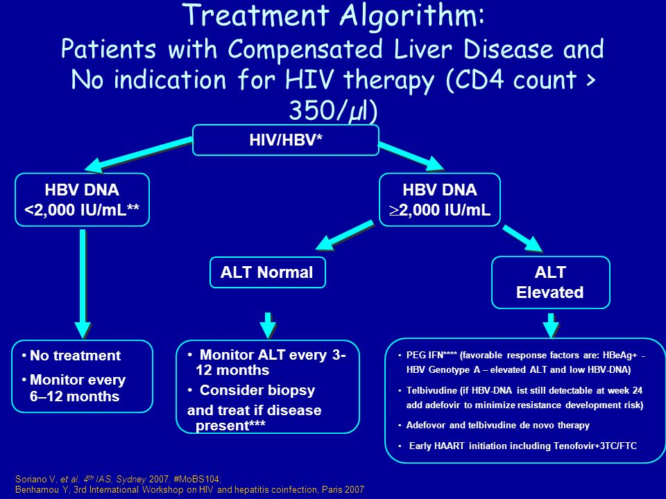 Treatment Algorithm: Patients with Compensated Liver Disease and No indication for HIV therapy (CD4 count > 350/µl) No treatment Monitor every 6–12 months Monitor ALT every months Consider biopsy and treat if disease present*** PEG IFN**** (favorable response factors are: HBeAg+ - HBV Genotype A – elevated ALT and low HBV-DNA) Telbivudine (if HBV-DNA ist still detectable at week 24 add adefovir to minimize resistance development risk) Adefovor and telbivudine de novo therapy Early HAART initiation including Tenofovir+3TC/FTC ALT Elevated ALT Normal HBV DNA 2,000 IU/mL HBV DNA <2,000 IU/mL** HIV/HBV* Soriano V, et al.