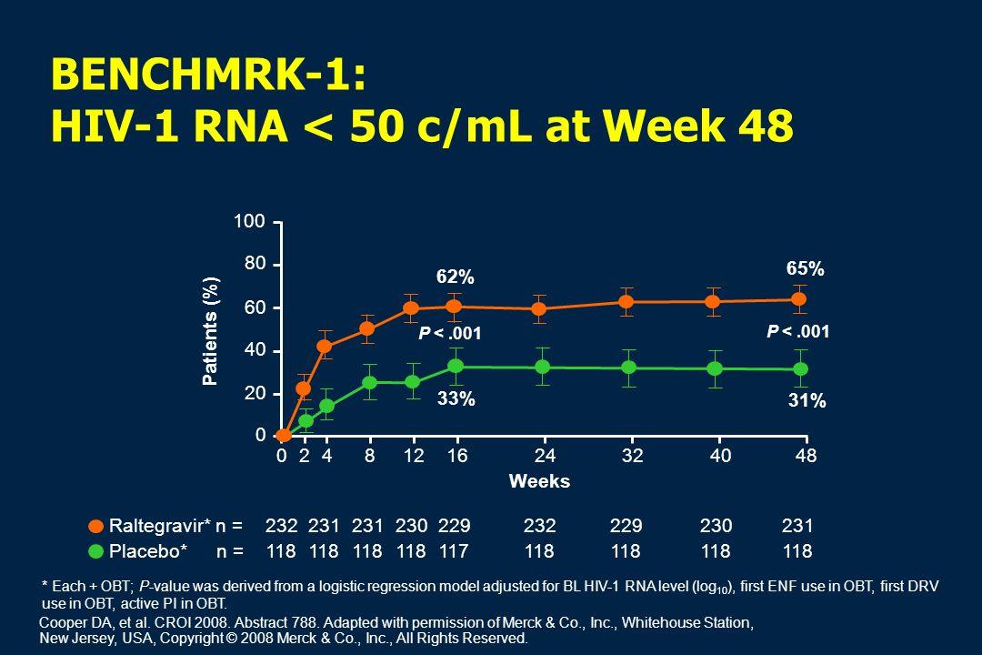 BENCHMRK-1: HIV-1 RNA < 50 c/mL at Week 48 02 Patients (%) 60 40 0 Weeks Raltegravir* n = Placebo* n = 100 80 20 81216243240484 118 117118 232231 2302