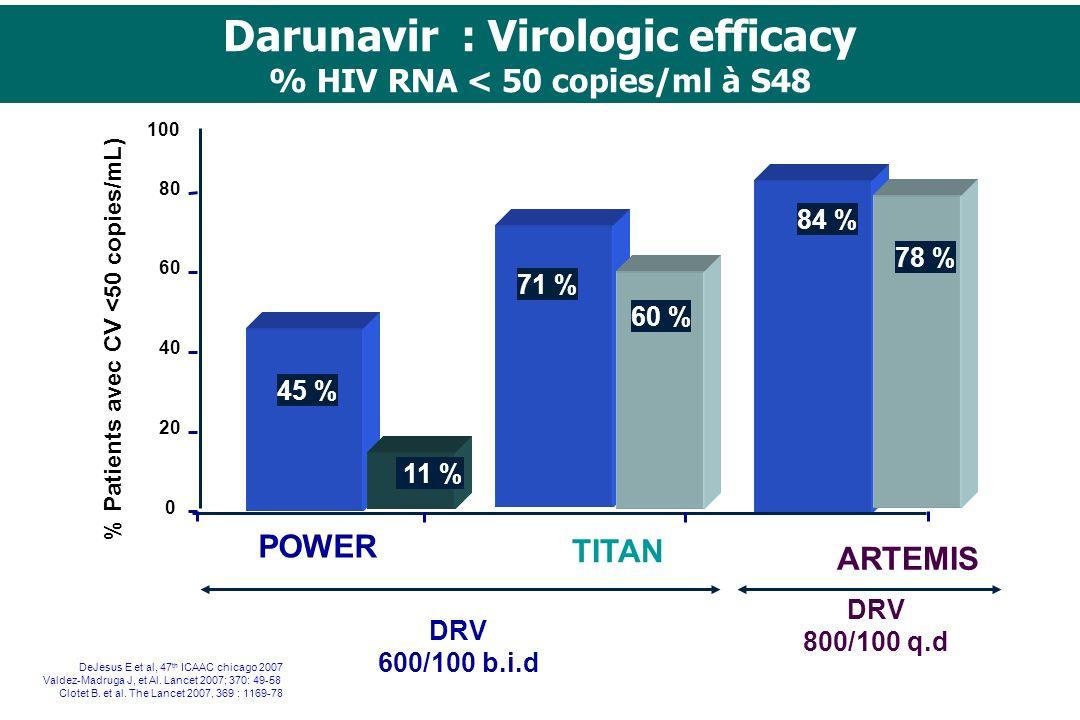 POWER 0 20 40 60 80 100 45 % Darunavir : Virologic efficacy % HIV RNA < 50 copies/ml à S48 % Patients avec CV <50 copies/mL) ARTEMIS TITAN DRV 600/100