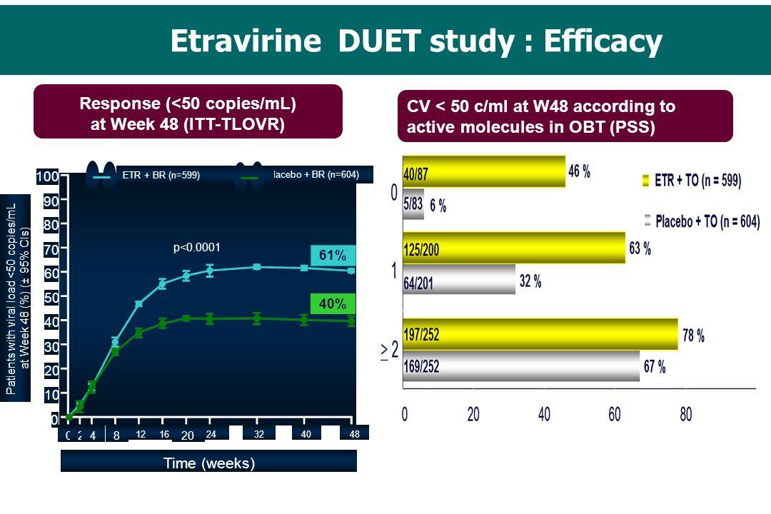 Etravirine DUET study : Efficacy Response (<50 copies/mL) at Week 48 (ITT-TLOVR) CV < 50 c/ml at W48 according to active molecules in OBT (PSS) 61% 40