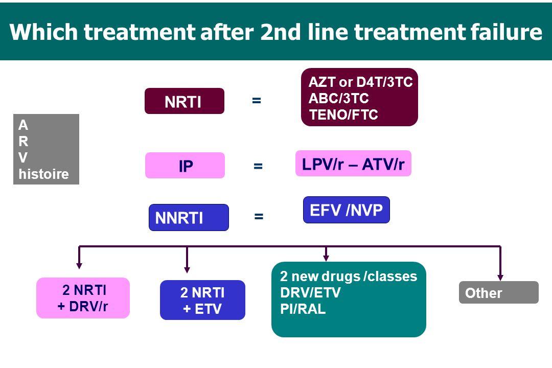 A R V histoire IP NRTI 2 new drugs /classes DRV/ETV PI/RAL = AZT or D4T/3TC ABC/3TC TENO/FTC LPV/r – ATV/r = = EFV /NVP 2 NRTI + DRV/r 2 NRTI + ETV NN