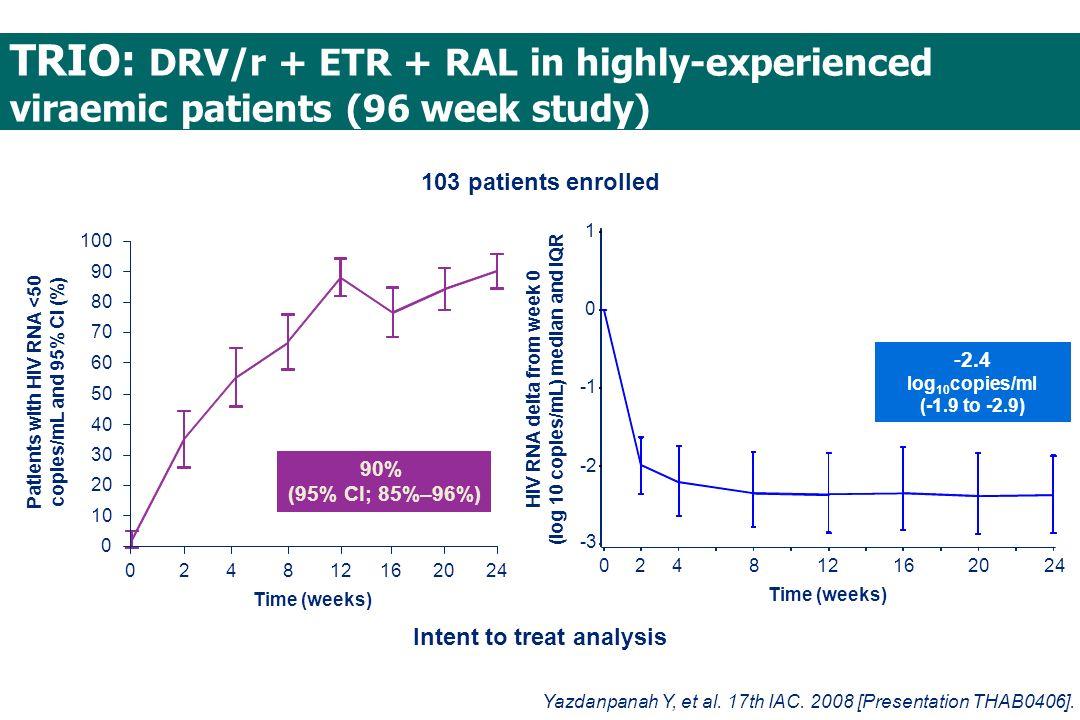 TRIO: DRV/r + ETR + RAL in highly-experienced viraemic patients (96 week study) 90% (95% CI; 85%–96%) 0 10 20 30 40 50 60 70 80 90 100 02812162024 Tim