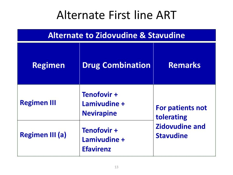 RegimenDrug CombinationRemarks Regimen III Tenofovir + Lamivudine + Nevirapine For patients not tolerating Zidovudine and Stavudine Regimen III (a) Te