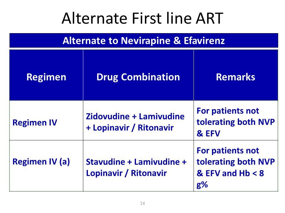 RegimenDrug CombinationRemarks Regimen IV Zidovudine + Lamivudine + Lopinavir / Ritonavir For patients not tolerating both NVP & EFV Regimen IV (a) St