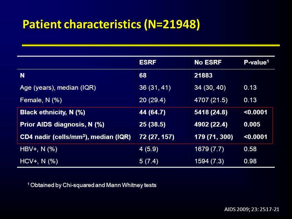 Patient characteristics (N=21948) ESRFNo ESRFP-value 1 N6821883 Age (years), median (IQR)36 (31, 41)34 (30, 40)0.13 Female, N (%)20 (29.4)4707 (21.5)0