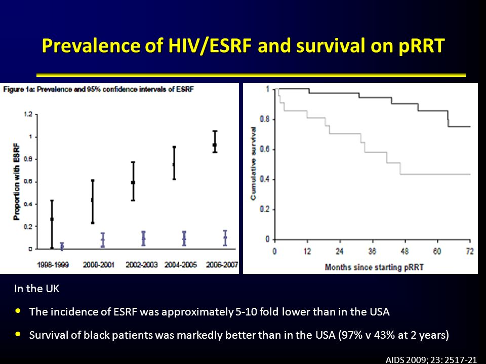 Prevalence of HIV/ESRF and survival on pRRT AIDS 2009; 23: 2517-21 In the UK The incidence of ESRF was approximately 5-10 fold lower than in the USA S