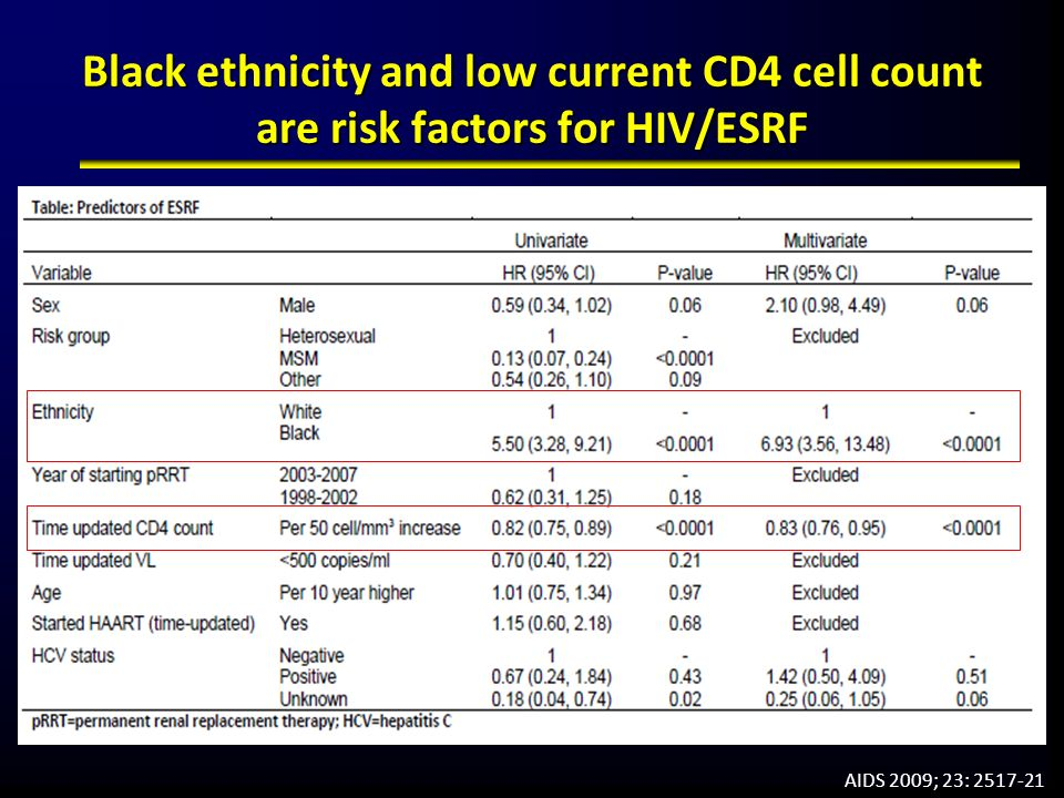 Black ethnicity and low current CD4 cell count are risk factors for HIV/ESRF AIDS 2009; 23: 2517-21
