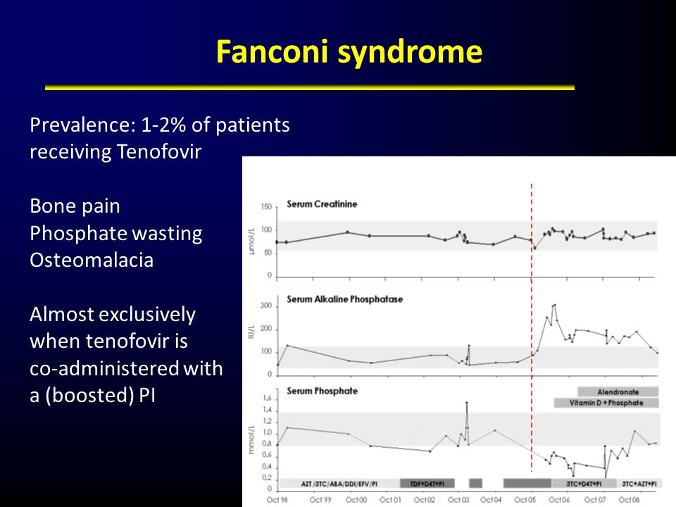 Fanconi syndrome Prevalence: 1-2% of patients receiving Tenofovir Bone pain Phosphate wasting Osteomalacia Almost exclusively when tenofovir is co-adm