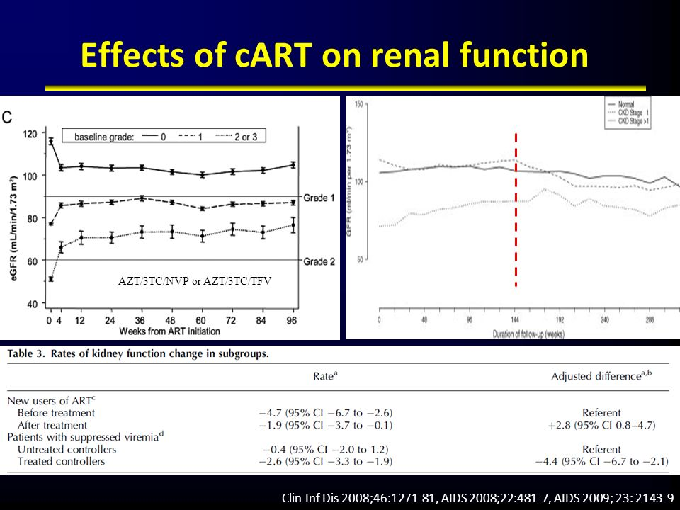 AIDS 2008;22:481-7 Effects of cART on renal function AZT/3TC/NVP or AZT/3TC/TFV Clin Inf Dis 2008;46:1271-81 Clin Inf Dis 2008;46:1271-81, AIDS 2008;2
