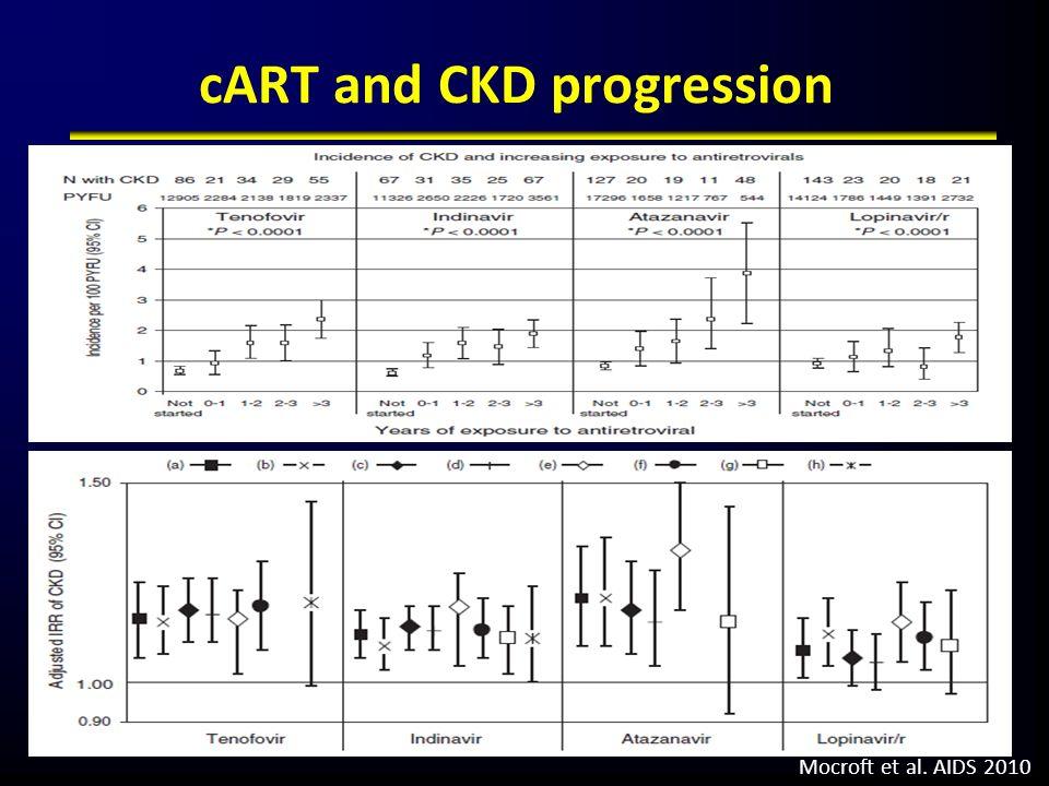 cART and CKD progression Mocroft et al. AIDS 2010
