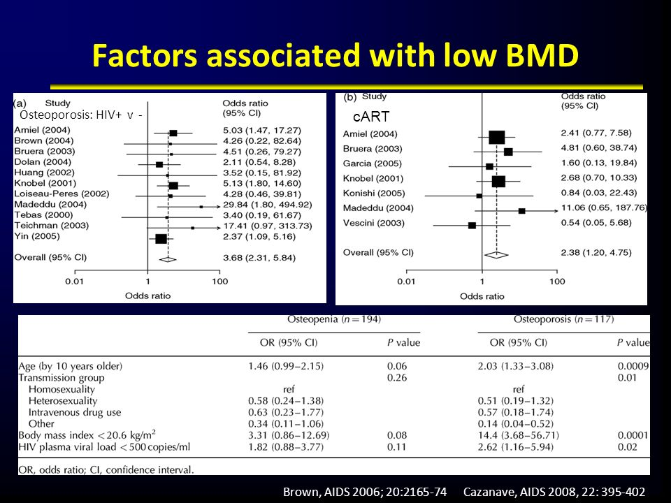 Factors associated with low BMD Brown, AIDS 2006; 20:2165-74Cazanave, AIDS 2008, 22: 395-402 cART Osteoporosis: HIV+ v -