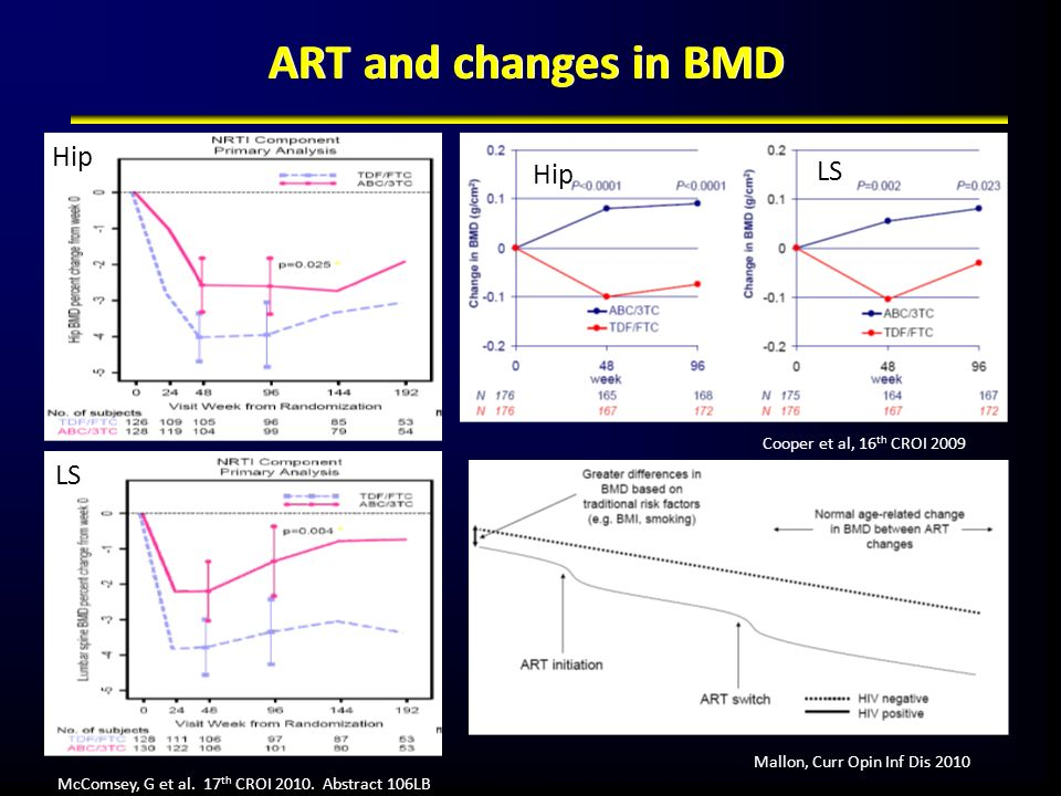 ART and changes in BMD * -linear regression No significant interaction of NRTI and NNRTI/PI components (p=0.69) McComsey, G et al. 17 th CROI 2010. Ab