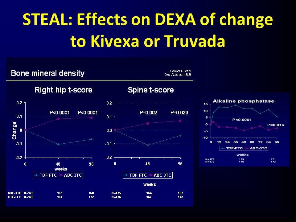 STEAL: Effects on DEXA of change to Kivexa or Truvada