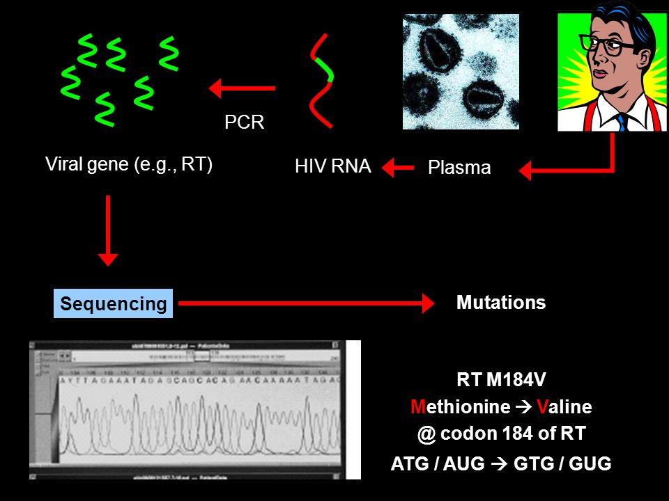 Plasma HIV RNA Viral gene (e.g., RT) PCR Sequencing Mutations RT M184V Methionine Valine @ codon 184 of RT ATG / AUG GTG / GUG