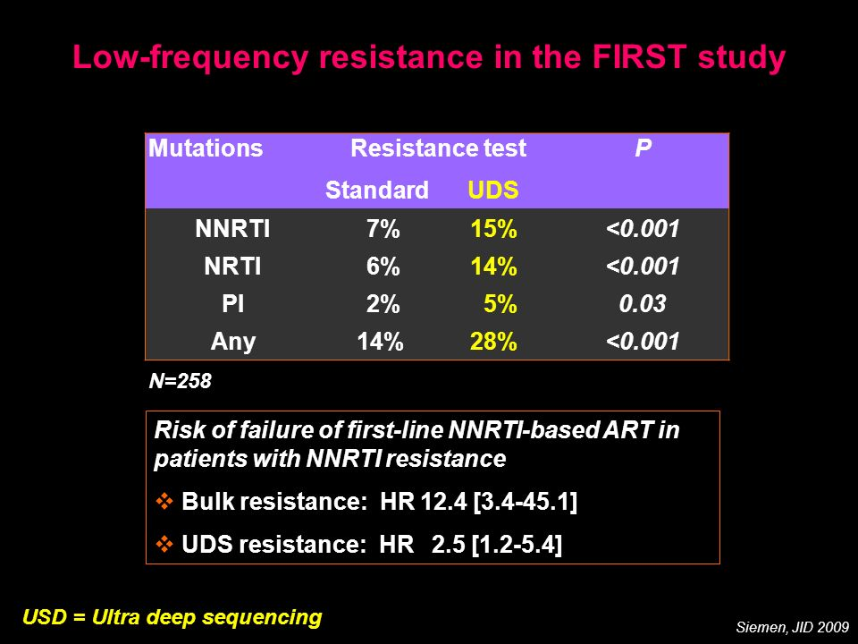 Low-frequency resistance in the FIRST study MutationsResistance testP StandardUDS NNRTI 7%15%<0.001 NRTI 6%14%<0.001 PI 2% 5%0.03 Any 14%28%<0.001 N=2