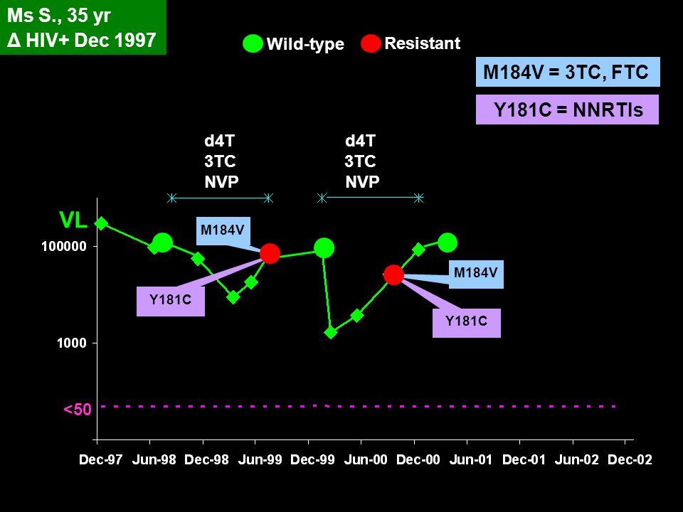 Wild-type Resistant Ms S., 35 yr Δ HIV+ Dec 1997 d4T 3TC NVP d4T 3TC NVP VL <50 M184V Y181C M184V Y181C M184V = 3TC, FTC Y181C = NNRTIs