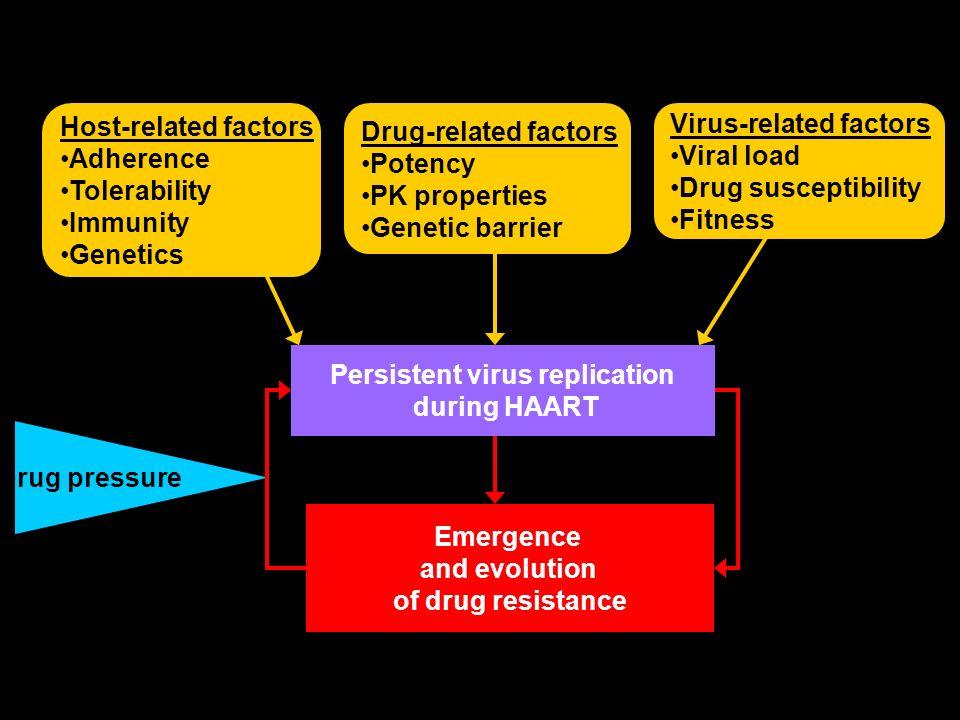 Drug-related factors Potency PK properties Genetic barrier Host-related factors Adherence Tolerability Immunity Genetics Drug pressure Emergence and e