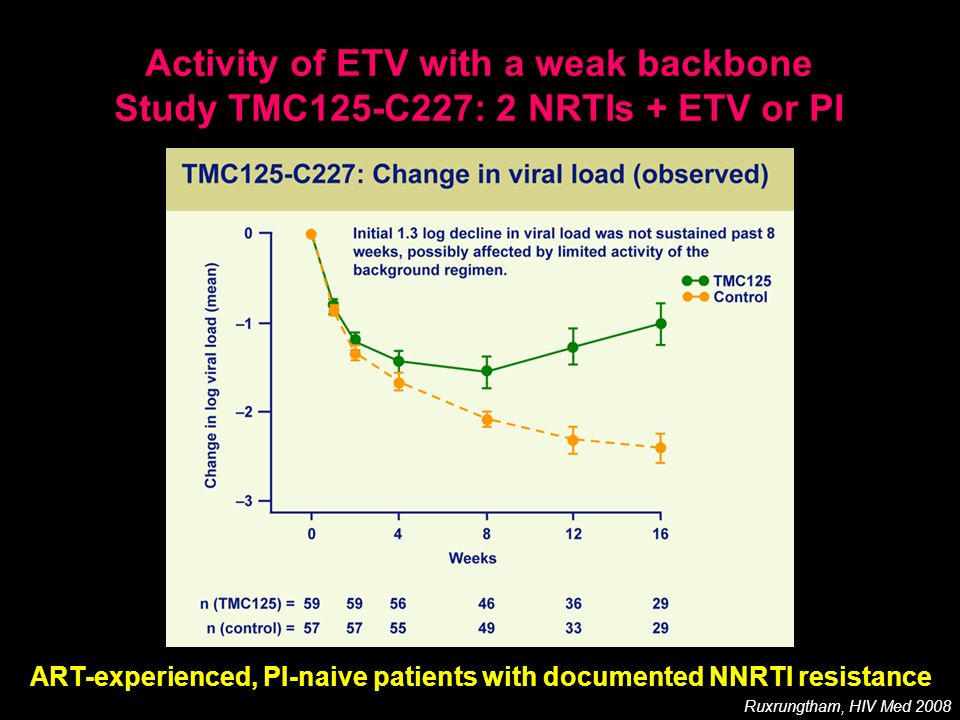 Activity of ETV with a weak backbone Study TMC125-C227: 2 NRTIs + ETV or PI Ruxrungtham, HIV Med 2008 ART-experienced, PI-naive patients with document