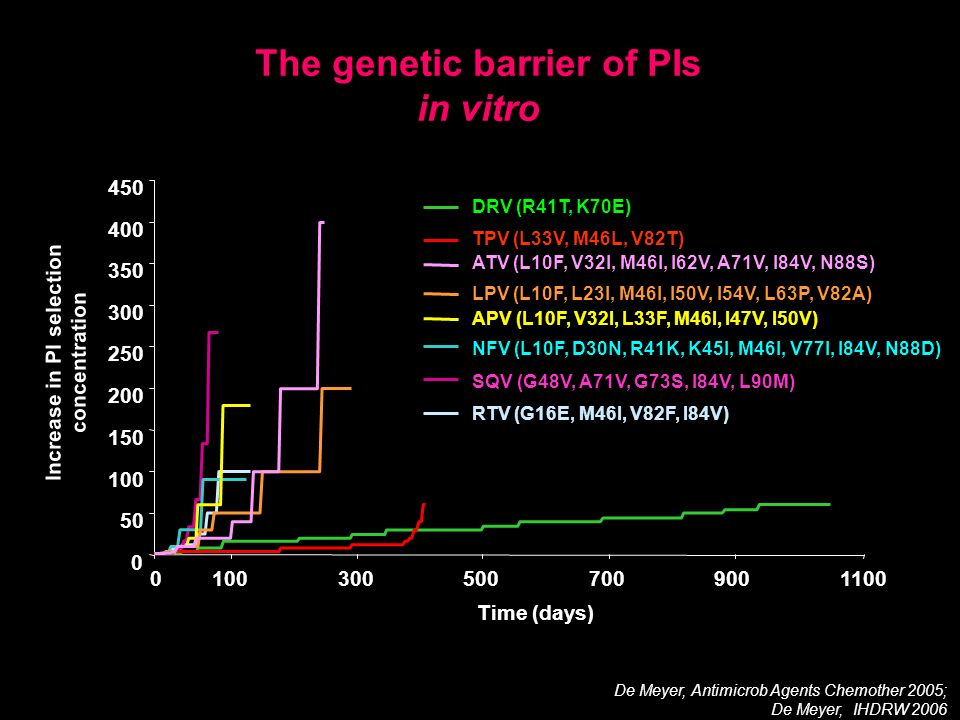The genetic barrier of PIs in vitro De Meyer, Antimicrob Agents Chemother 2005; De Meyer, IHDRW 2006 Time (days) Increase in PI selection concentratio