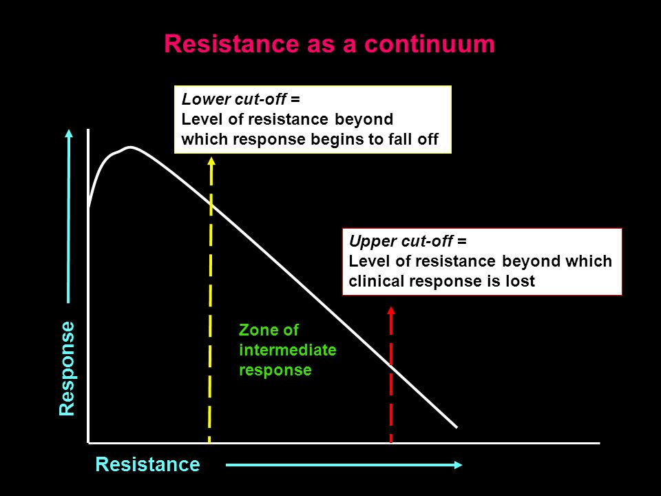 Response Resistance Lower cut-off = Level of resistance beyond which response begins to fall off Upper cut-off = Level of resistance beyond which clin