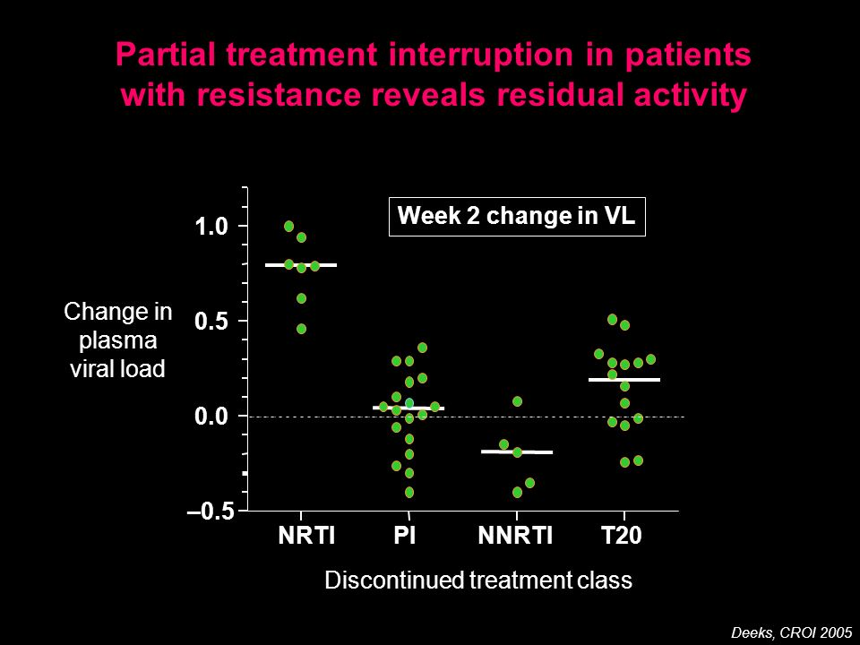 Partial treatment interruption in patients with resistance reveals residual activity Deeks, CROI 2005
