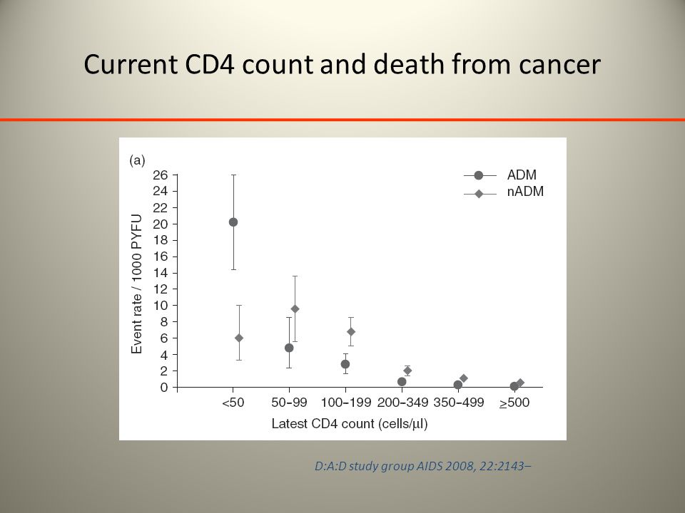 Current CD4 count and death from cancer D:A:D study group AIDS 2008, 22:2143–