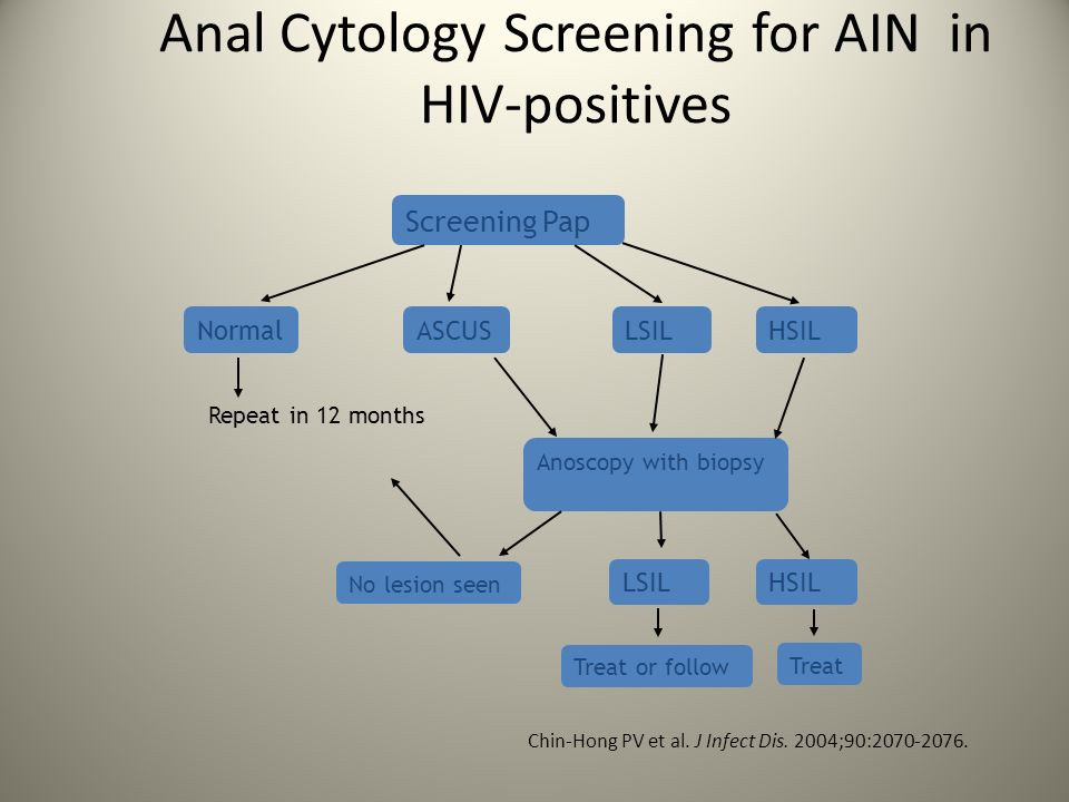 Anal Cytology Screening for AIN in HIV-positives Screening Pap NormalASCUSLSILHSIL Repeat in 12 months Anoscopy with biopsy Treat or follow Treat No l