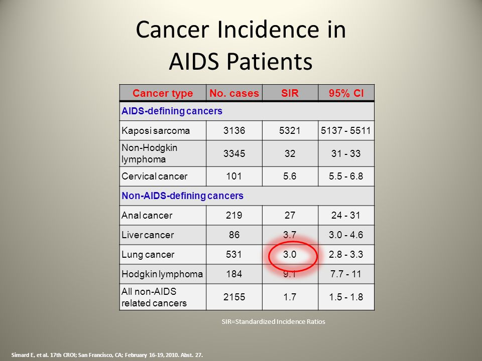 Cancer Incidence in AIDS Patients Simard E, et al. 17th CROI; San Francisco, CA; February 16-19, 2010. Abst. 27. Cancer typeNo. casesSIR95% CI AIDS-de