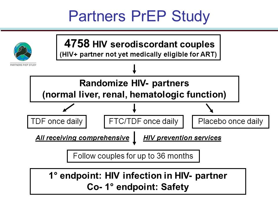 Partners PrEP Study 4758 HIV serodiscordant couples (HIV+ partner not yet medically eligible for ART) TDF once dailyPlacebo once daily Randomize HIV-