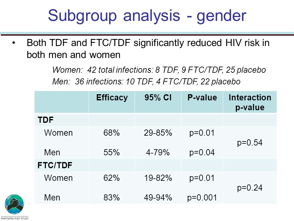 Subgroup analysis - gender Efficacy95% CIP-valueInteraction p-value TDF Women Men 68% 55% 29-85% 4-79% p=0.01 p=0.04 p=0.54 FTC/TDF Women Men 62% 83%